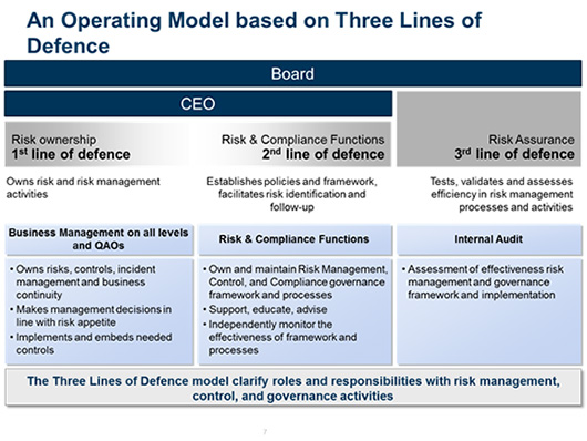 operating-model_three-lines-of-defence
